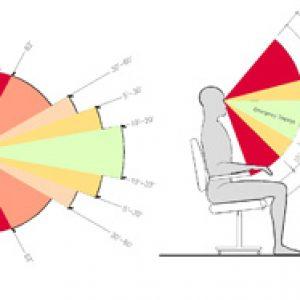 human factors analysis